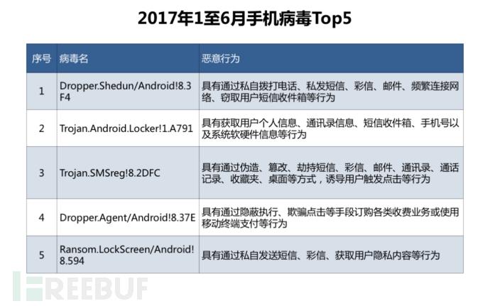 2017年1至6月手机病毒Top5