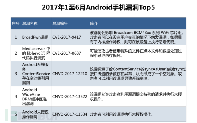 3. 2017年1至6月Android手机漏洞Top5