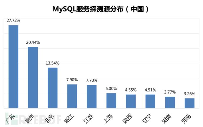 来自中国地区的网络扫描对数据库服务更感兴趣