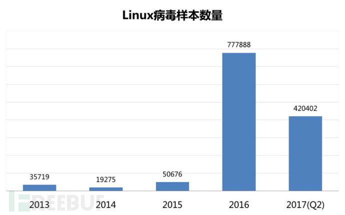 Linux病毒仍保持快速增长