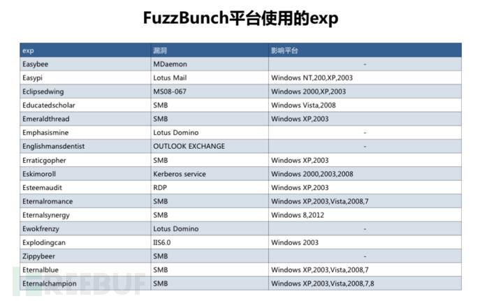 FuzzBunch 攻击平台
