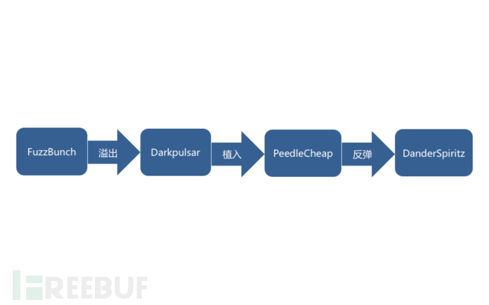 The Shadow Brokers方程式工具包分析
