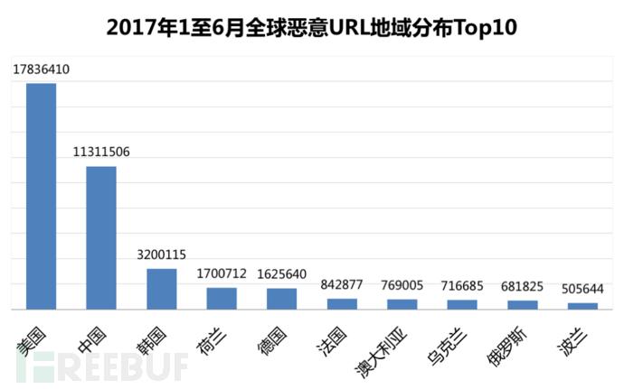 2017年1至6月全球恶意URL地域分布