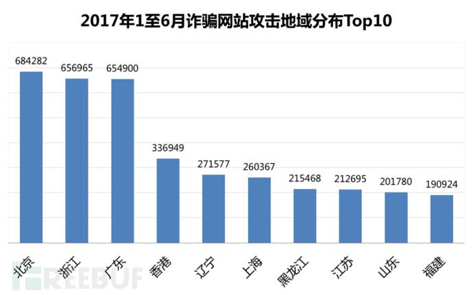 2017年1至6月中国诈骗网站攻击地域分布
