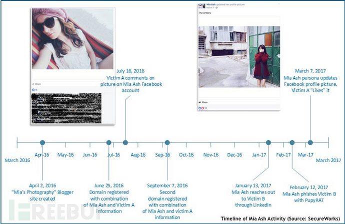 伊朗黑客组织伪造的美女社交资料
