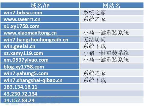 受攻击的域名/IP对应的网站