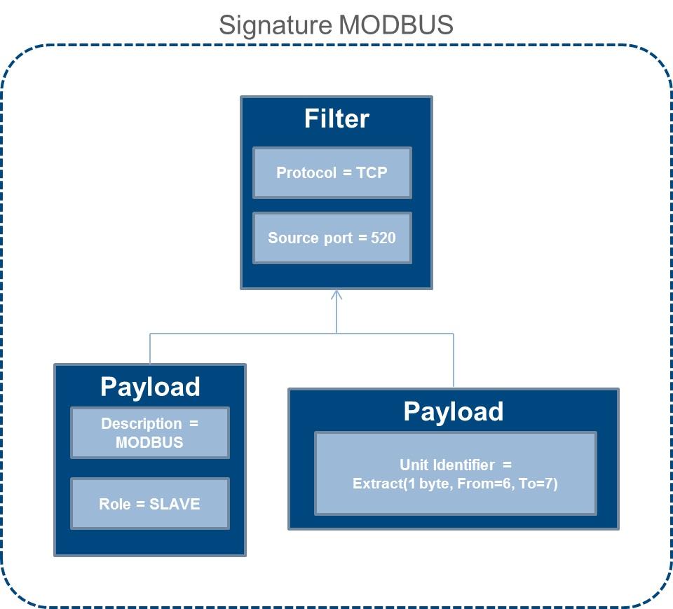 NSA开发的ICSSCADA态势感知开源工具Grassmarlin(附下载地址)