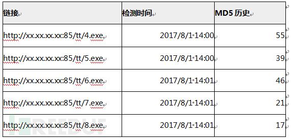 """腾讯安全反病毒实验室:揭秘""""挂马""""黑产最新态势"""