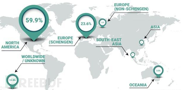 暗网非法武器的贸易规模和范围
