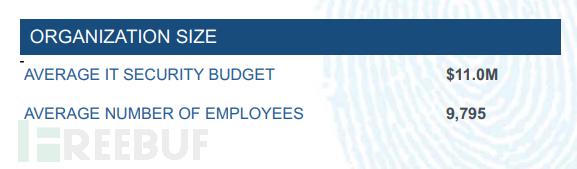 平均IT预算与平均职工数目.png
