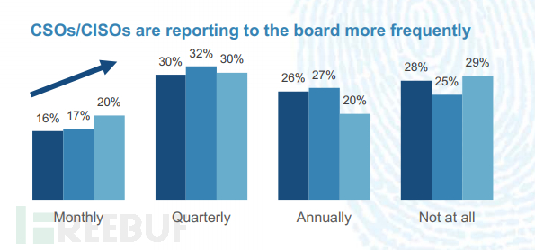 CSO及CISO 向董事会汇报的频率增加.png