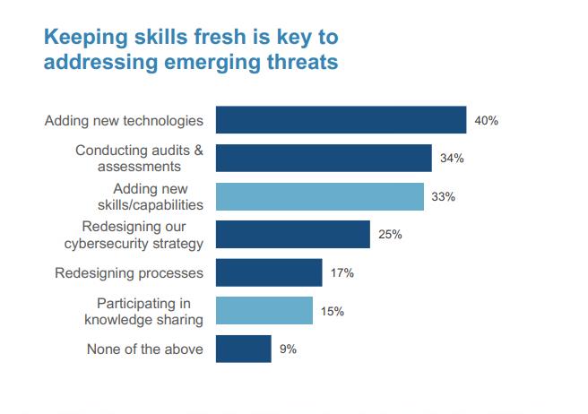 保持技术更新是解决新出现威胁的关键.png
