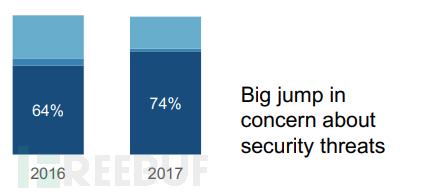 对网络安全事件的担忧大幅增加.png