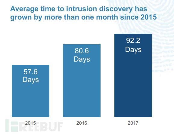 2015年起,入侵检测所需时间不断增加.png