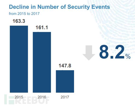 安全事件数量有所减少.png