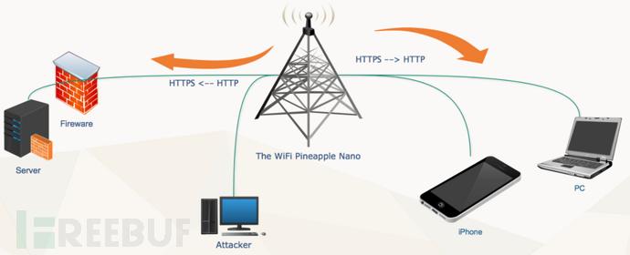 初探无线安全审计设备WiFi Pineapple Nano系列之SSLsplit与ettercap