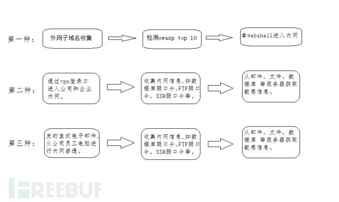 APT攻击的常见流程