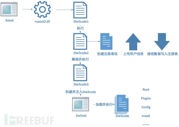 Xshellghost技术分析 - 入侵感染供应链软件的大规模定向攻击 FreeBuf.COM