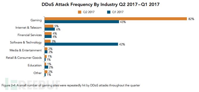 2017 Q1 与 Q2 DDoS 攻击的行业分布.png
