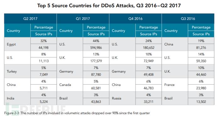 DDoS  来源国.png