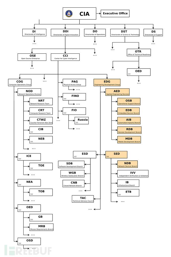 CIA 族谱图.png
