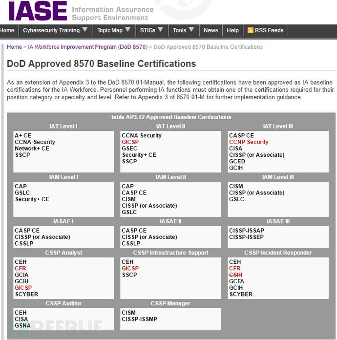 美国DoD 8750.01安全基准认证列表