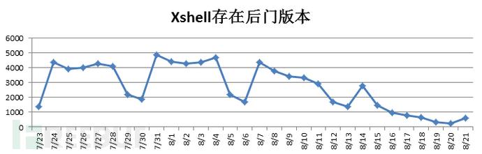 Xshell后门的用户活跃量