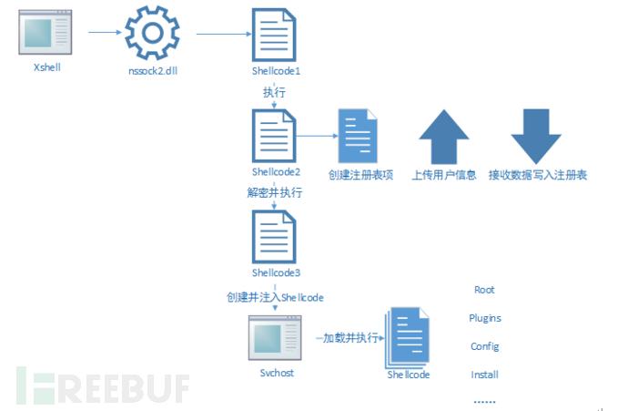 远程控制步骤分析