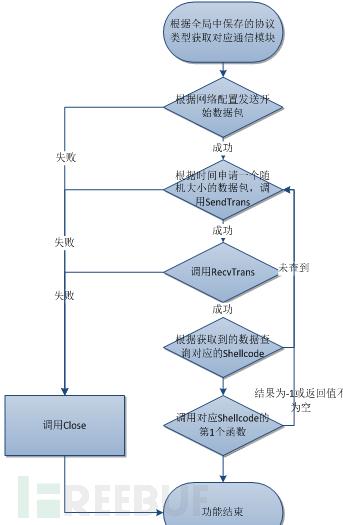 网络通信模块分析