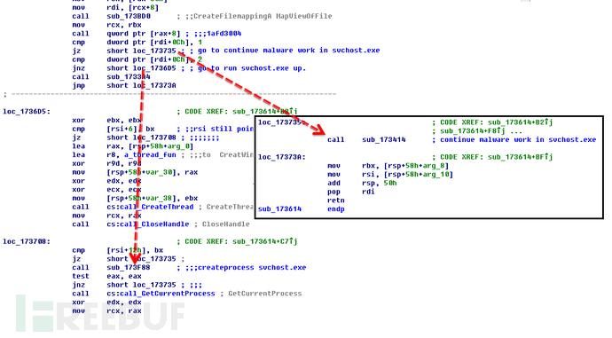 针对 MSOffice 的木马新变种(毒藤)深度分析