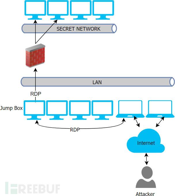 如何使用RDP跳过网络隔离?