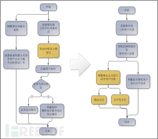 色情类病毒工作流程演变