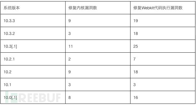 各版本修复内核漏洞数量和Webkit代码执行漏洞数量统计