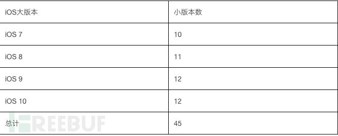 iOS小版本数量统计