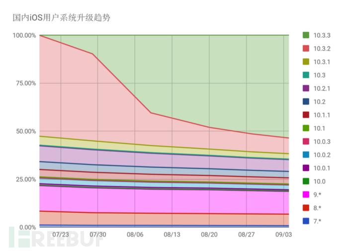 国内iOS用户升级趋势