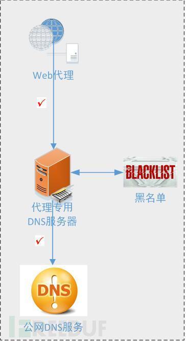 让木马病毒DNS数据传输成为历史----看我怎么让xshell病毒失效