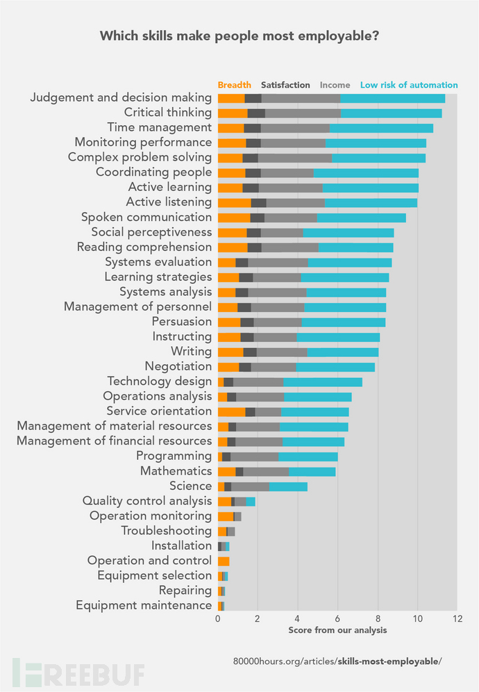 Skills-most-employable-v1.3.jpg