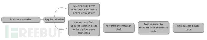 "ZNIU 使用""脏牛""漏洞的感染流程.jpg"