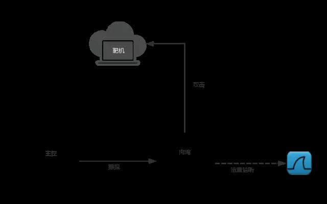 我们如何在云中发掘僵尸网络