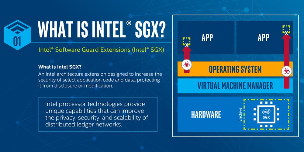 运用英特尔 SGX 改进联系人搜索的隐私安全