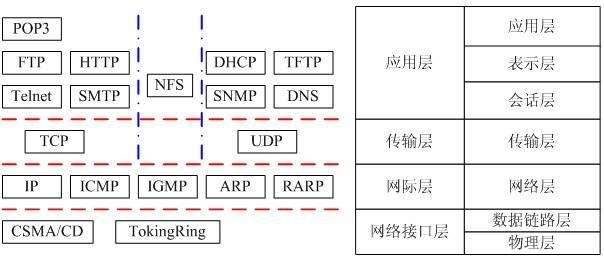 网络基础知识