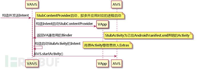 VirtualApp技术黑产利用研究报告