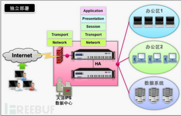 技术分享:建立有效的安全运维体系