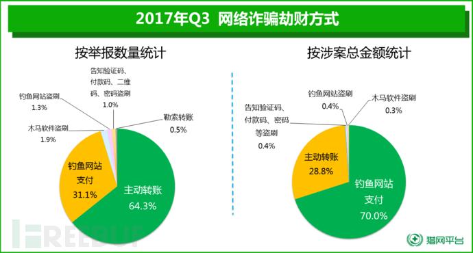 2017年第三季度  网络诈骗趋势研究报告