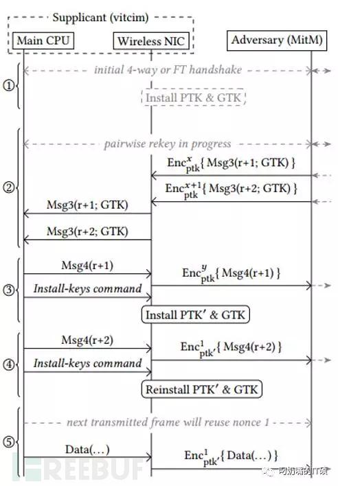 WPAWPA2漏洞分析(第二部分)