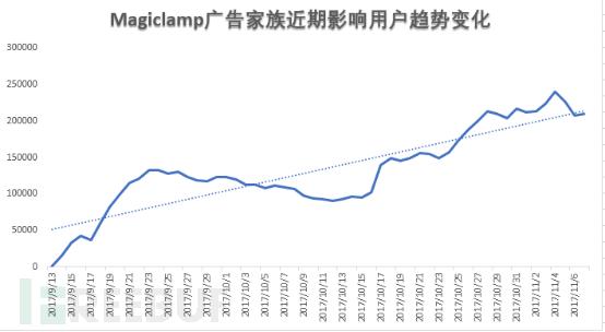 Magiclamp广告病毒家族: 寄生与应用市场的广告牛皮藓