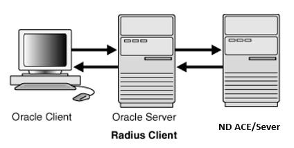 数据中心网络设备、服务器、数据库密码安全管理办法