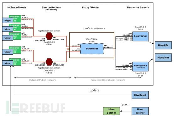 WikiLeaks公开资料解读系列:CIA Hive项目