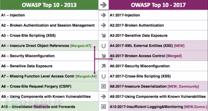 2017-OWASP-Top-10-Final.png