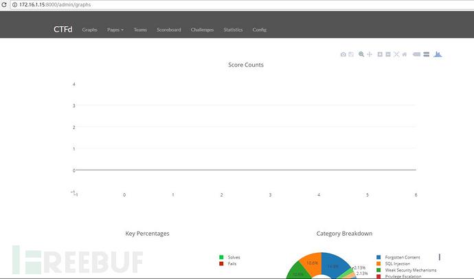 OWASP Juice Shop CTF环境搭建